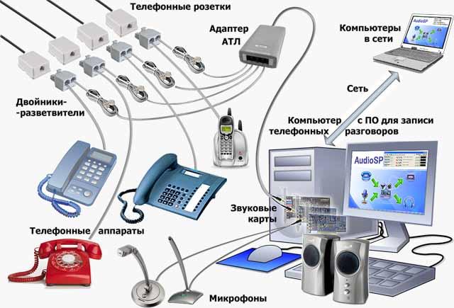 скачать программу для записи телефонных разговоров - фото 10